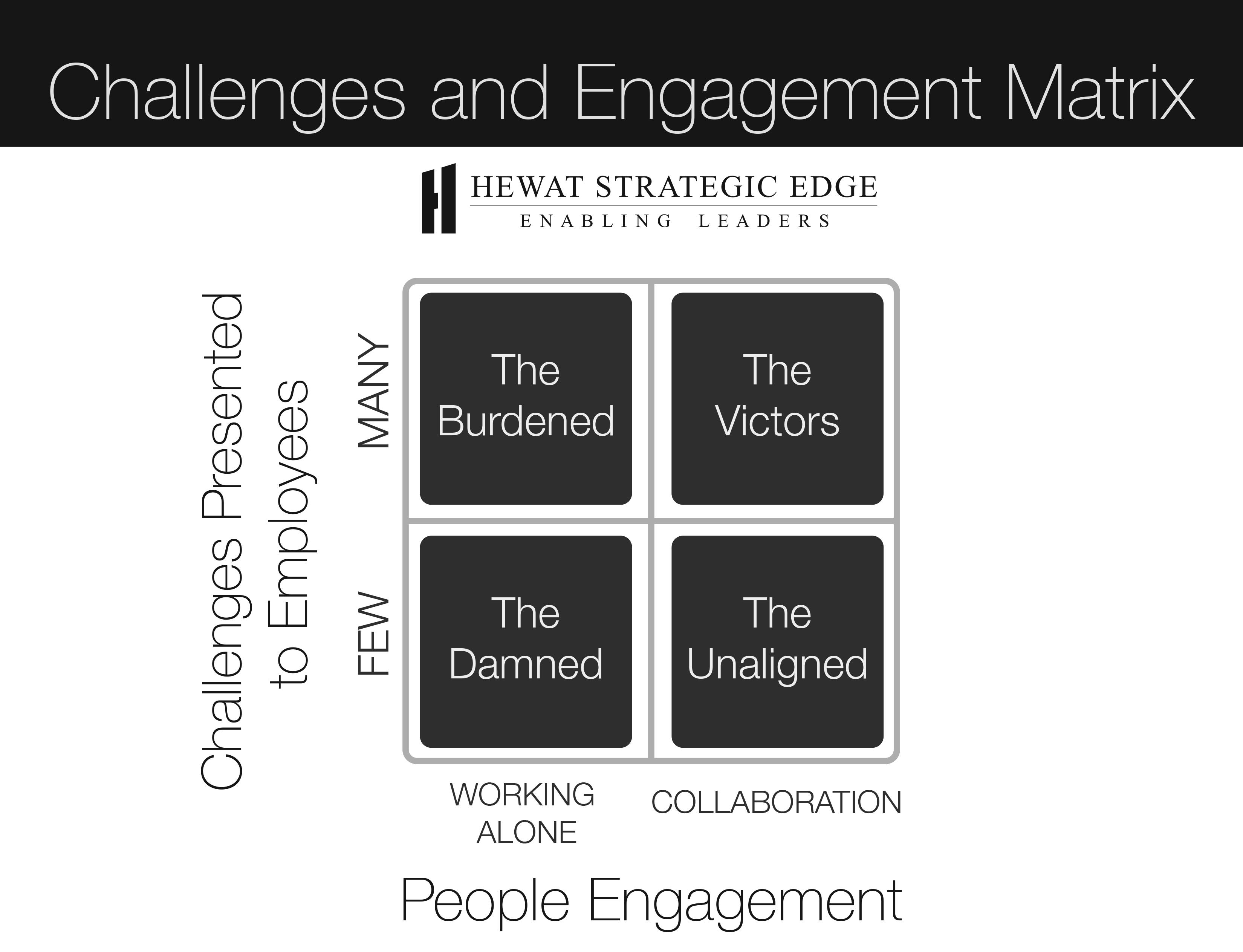 Employee Engagement Challenges Matrix